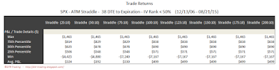 SPX Short Options Straddle 5 Number Summary - 38 DTE - IV Rank < 50 - Risk:Reward 10% Exits