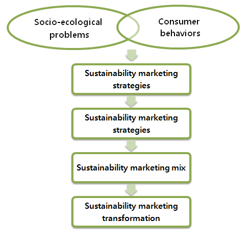role of green marketing in sustainable Innovation: the role of business models in green transformation to be held on 19-20 january 2012 in copenhagen will present some real-life examples of business model eco-innovations and explore the lessons to be learned from them.