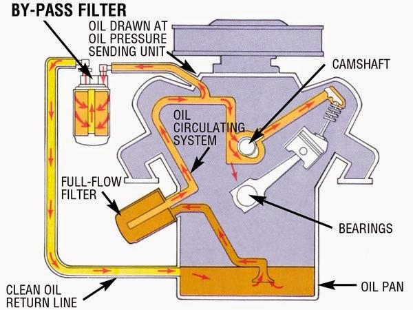 maxxTORQUE LMM Duramax and Oil Bypass Filters – Lmm Engine Diagram