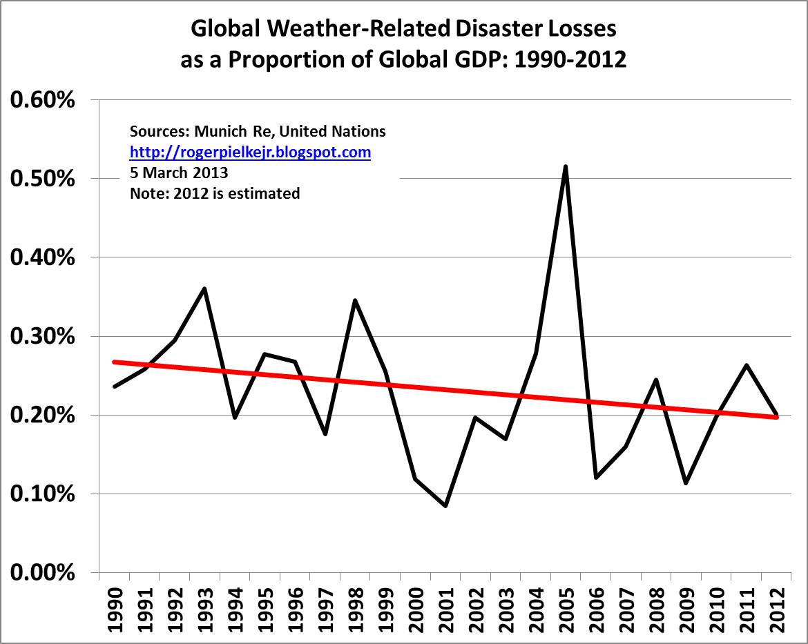 Roger pielke jrs blog graph of the day global weather disasters graph of the day global weather disasters and gdp ccuart Gallery