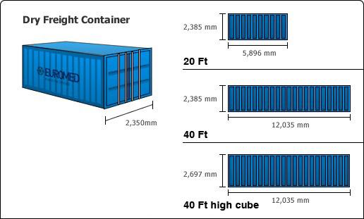 K Ch Th C Th Ng Xe Container Quy C Ch K Ch Th C