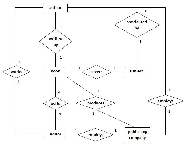 Shaping Curiosity  Publishing Company  Entity Relationship
