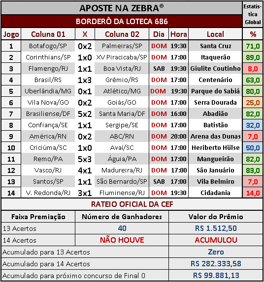 LOTECA 686 - RESULTADOS / RATEIO OFICIAL