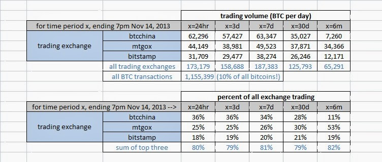 bitcoin price different exchanges