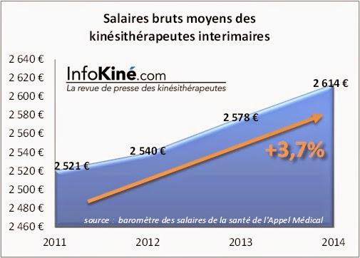 Salaire kinés intérimaires