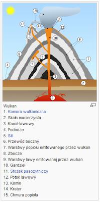 Wulkan - schemat