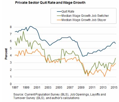 the employment real wage relationship