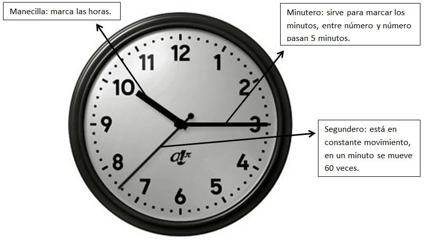 Jorge petriette junio 2011 - Tipos de relojes ...