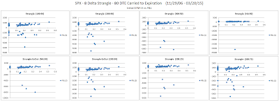 Short Options Strangle IV versus P&L for SPX 80 DTE 8 Delta Risk:Reward Exits