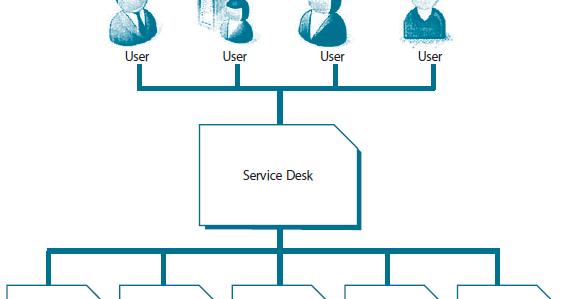 Bp Service Desk