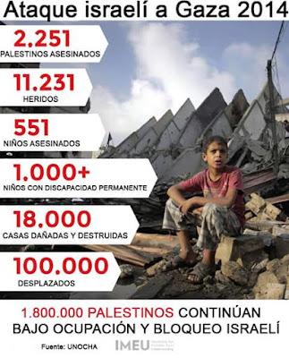 Balanço da destruição do massacre de Israel a Gaza