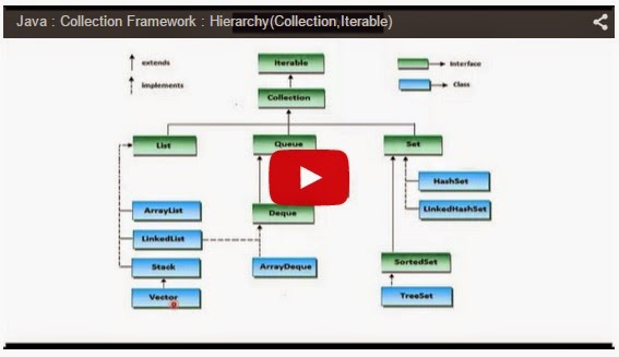 Java Ee Java Collection Framework Hierarchycollectioniterable