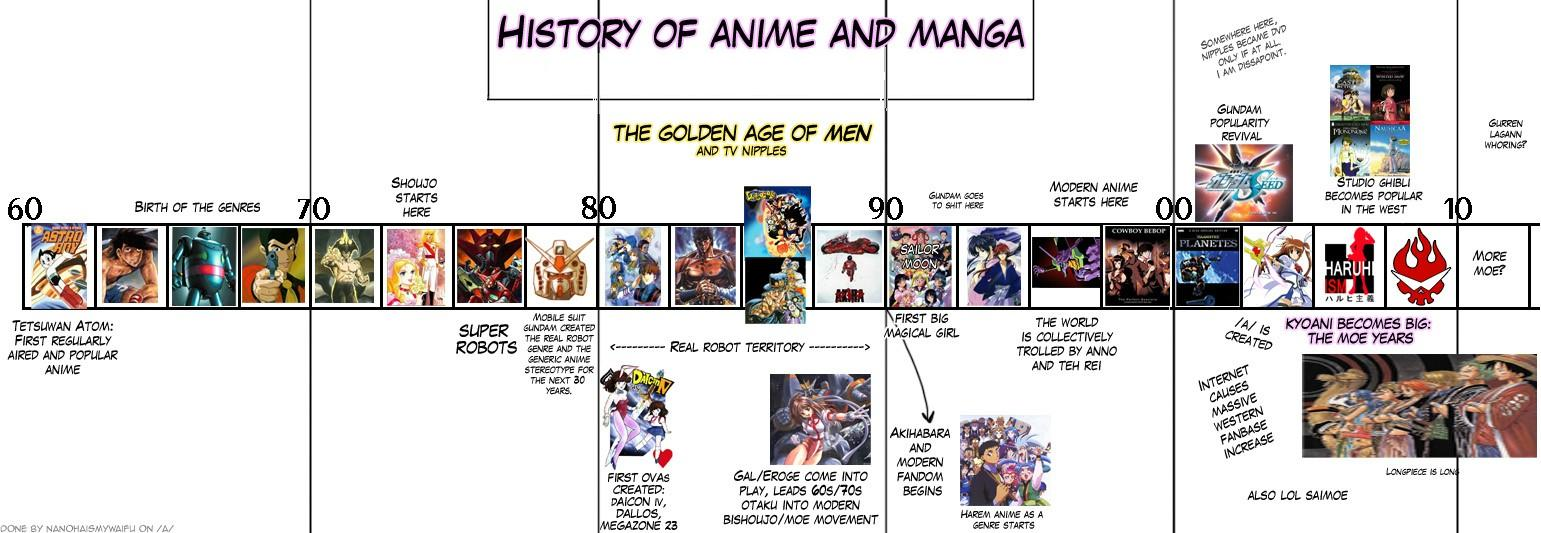 history of anime By mmx anime has conquered the philippine tv almost every channel has one these days no one could have imagined that these would be in demand in filipino channels that even managements of filipino tv networks have decided to put anime in primetime slots just to have ratings.