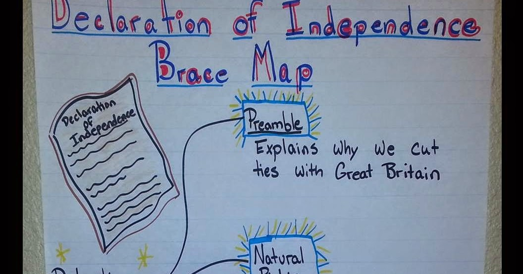Lesson Deli: Revolutionary Thinking Maps: The Declaration of ... on