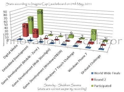 Imagine Cup 2011 India Statistics