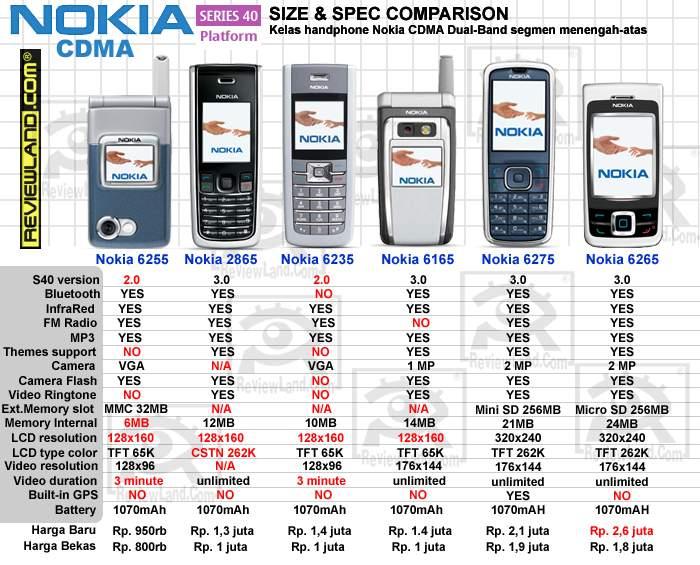 Daftar Harga Ponsel CDMA Terbaru 2011 | Pustaka Sekolah
