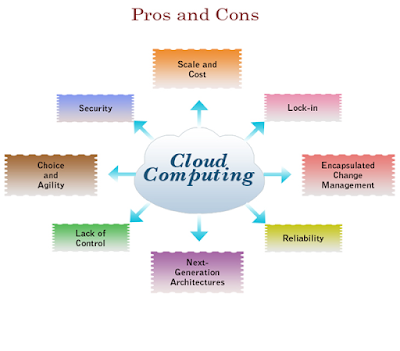 Advantage and Disadvantage of Cloud Computing