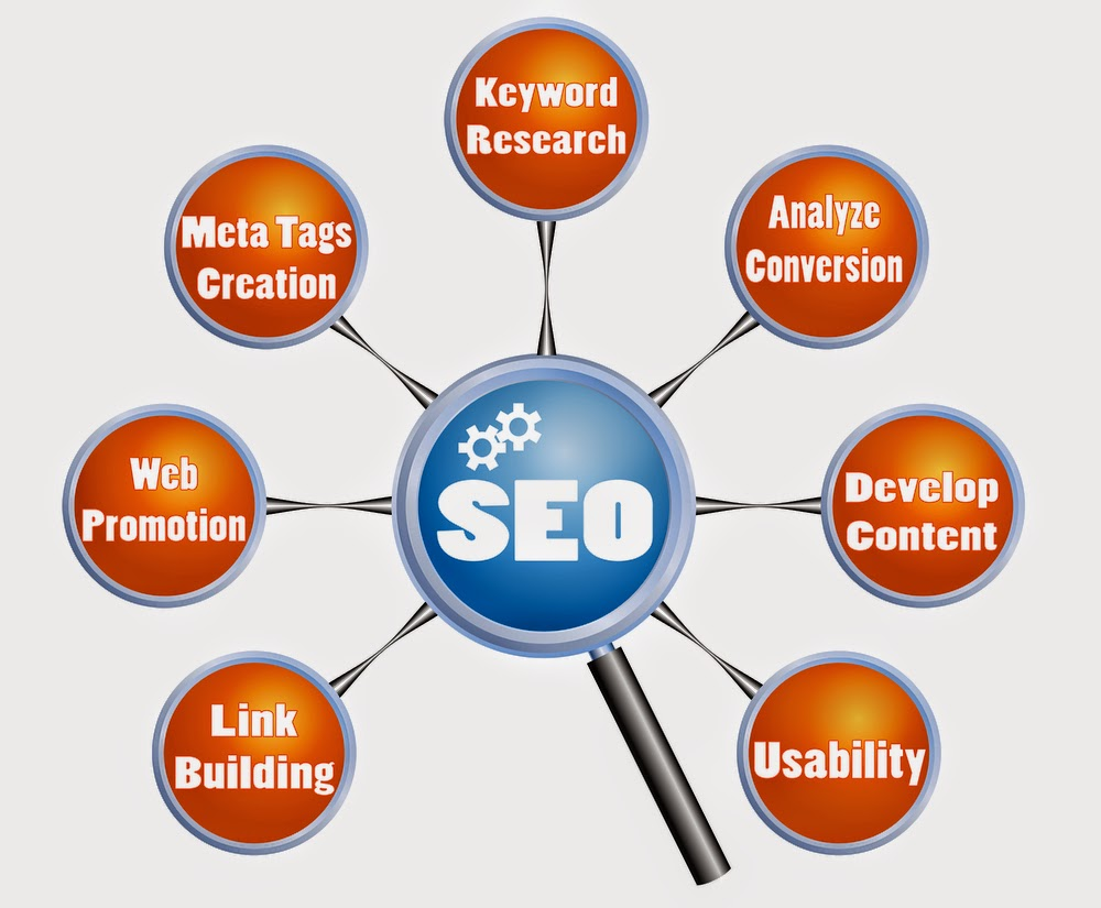 Sekilas Tentang Seo Blog dan Tutorialnya