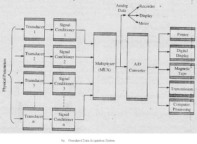 electronics notes   data acquisition system  das  with a neat block diagram