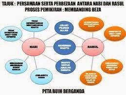 Peta Minda Visual Komik Pendidikan Islam Tingkatan 2 Buddy Bookstore