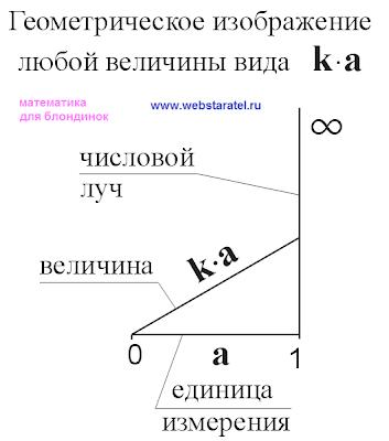 Геометрическое изображение любой величины вида ka. Величина, числовой луч, единица измерения. Математика для блондинок.