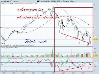 analisis tecnico de-bankinter-a 4 de octubre de 2011