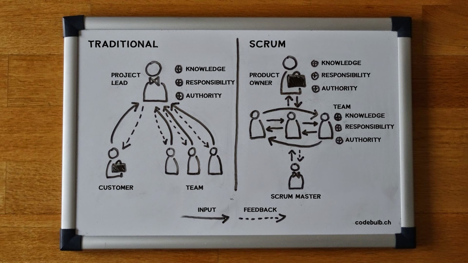 Tranditional vs. Scrum approach to team organization in a whiteboard sketch