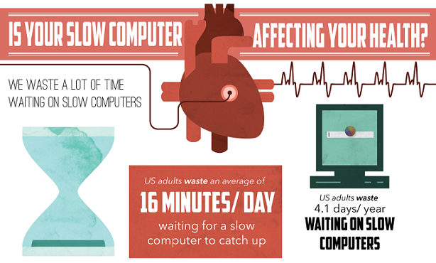 Image: Is Your Slow Computer Affecting Your Health?