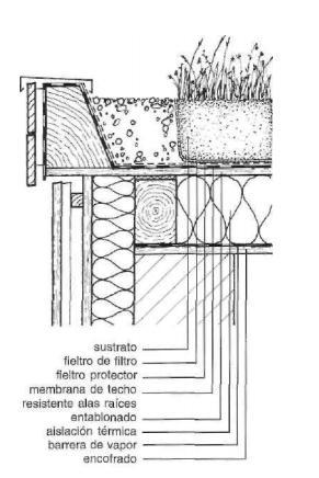 Techos verdes - Detalle constructivo techo ...