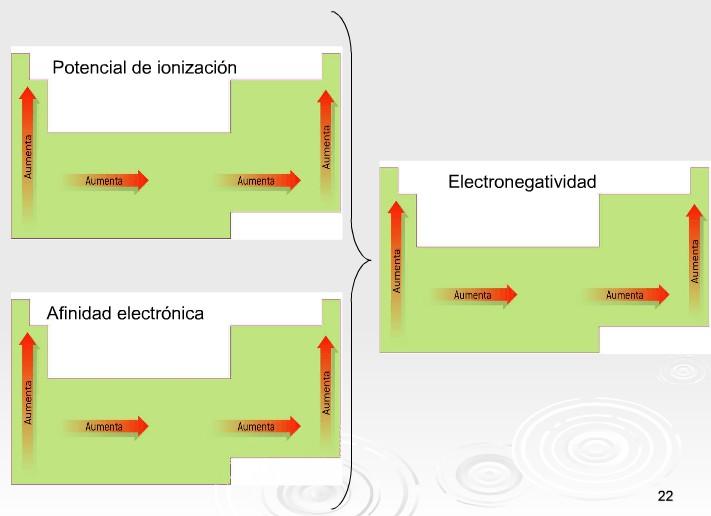 Qumica 7 tercer periodo ejemploshallar el tipo de enlace entre oo nacl y hf urtaz Gallery
