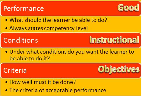 instructional design learning objectives
