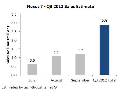 Nexus 7 Q3 Sales