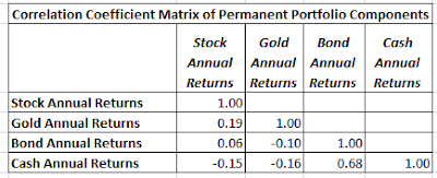 Permanent Portfolio, Harry Browne, asset allocation, passive investing, Treasury Bonds, individual stocks vs. mutual funds, index funds