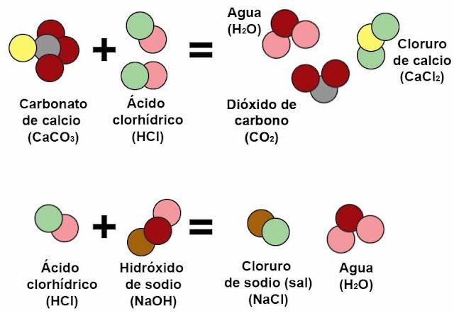 El compuesto Químico más Reactivo Conocido [InteliColectiva]