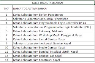 Tabel Tugas Tambahan