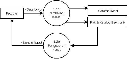 Pengertian data flow diagram coretan abi rahman level 1 ccuart Image collections