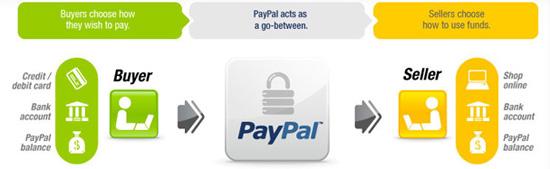 Cara Nak Bolehkan Kedai Online Terima Bayaran Kad Kredit
