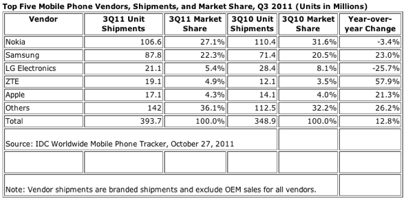Top Five Mobile Phone Vendors Q3 2011