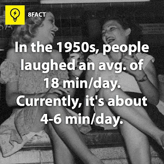 facts , In the 1950s,people laughed an avg. of 18 min/day. Currently,it's about 4-6 min/day.