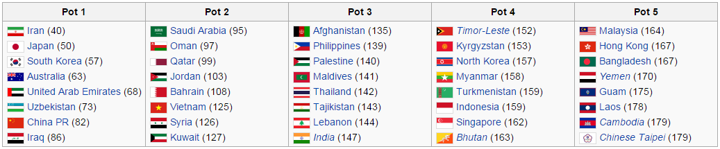 AFC WORLD CUP 2018 QUALIFICATION POT