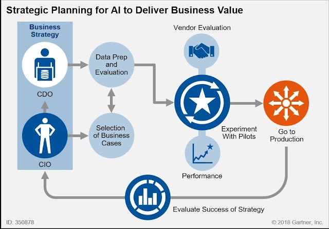 Strategic Planning for #AI to deliver business values