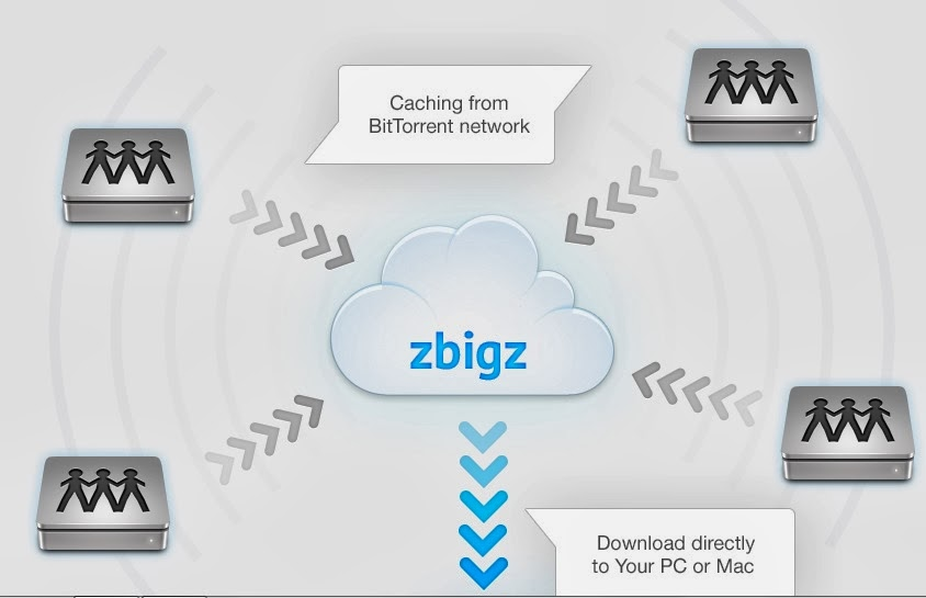 Zbigz Cloud Torrent Downloader
