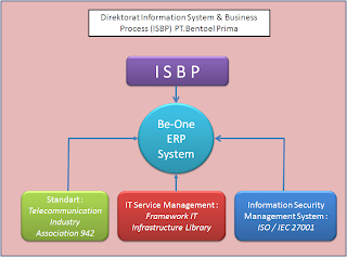 Gambar PT. Bentoel Prima ISBP (Information System & Business Process)