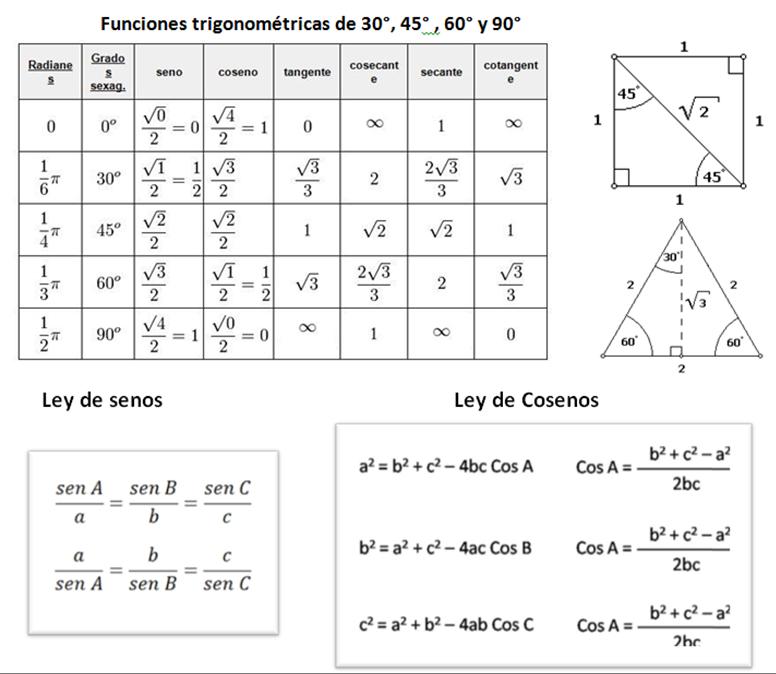 Club De Matem&225ticas Newton Formulario Geometr&237a Y Trigonometr ...
