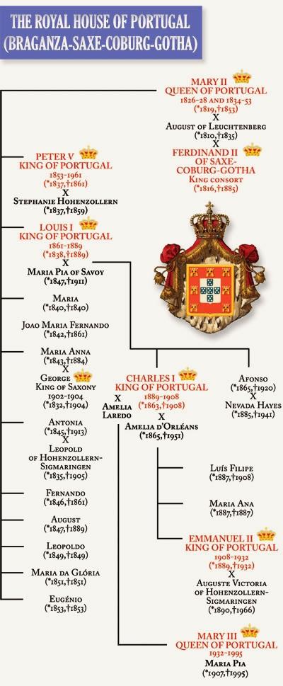 Genealogia da Casa de Bragança-Saxe-Coburgo-Gotha | Casa Real de Portugal
