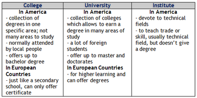 difference between school college and university colleges student reviews