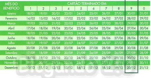 Calendário do Bolsa Família 2012 - 2013, Pagamentos