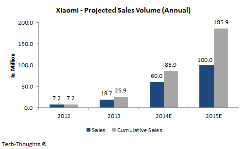 Xiaomi - Projected Sales