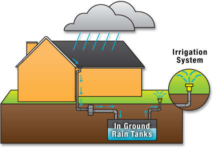 Water Break Tank http://watertanksystem.blogspot.com/2012/06/rainwater-tank-system-useful-tips-in.html