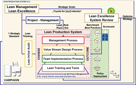 lean operation toyota case study Read the latest case studies on applying lean  common mistakes people development toyota competitiveness government-led lean  case study – lean thinking is.